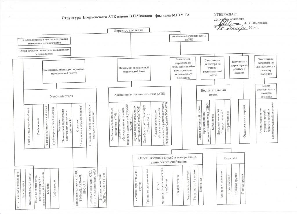 Структура филиала 001